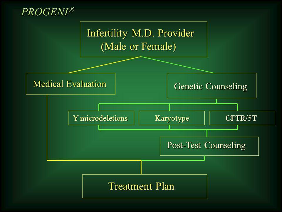 Infertility M.D.