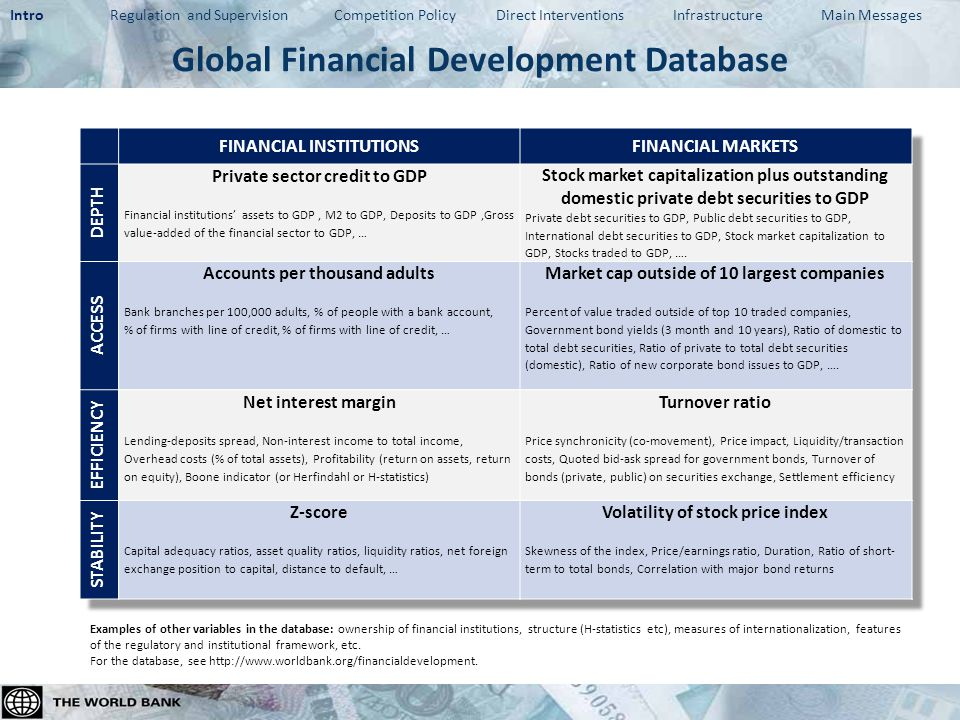 Thank you http://www.worldbank.org/financialdevelopment Global Financial Development Report 2013 benefitted from support by