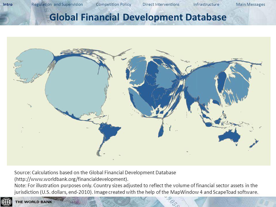 Expert views: Financial Development Barometer Source: Financial Development Barometer 2011 (http://www.worldbank.org/financialdevelopment).