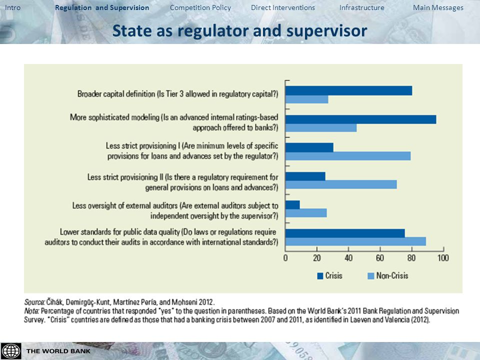 Findings on regulation and supervision Crisis hit countries had weaker regulation and supervision practices… (e.g., less stringent capital and provisioning rules, reliance on banks' own risk assessment) … and less scope for market incentives (e.g., generous deposit protection coverage, lower quality of published financial information) After crisis, countries stepped up efforts on macroprudential policy, crisis resolution, and consumer protection – However, unclear whether incentives for market discipline improved – Survey suggests scope for improving disclosures and monitoring incentives Broad agreement: important to address basics first – Simpler but strongly enforced regulation tends to work better – Institutional and legal frameworks that enable market discipline complemented with strong and timely supervisory action – Many developing economies: supervisory capacity = top priority – Challenge: introducing reforms that are incentive-robust (one proposal: incentive audits ) Intro Regulation and Supervision Competition Policy Direct Interventions Infrastructure Main Messages