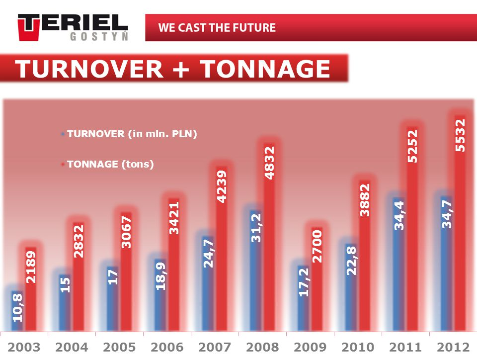 TURNOVER + TONNAGE