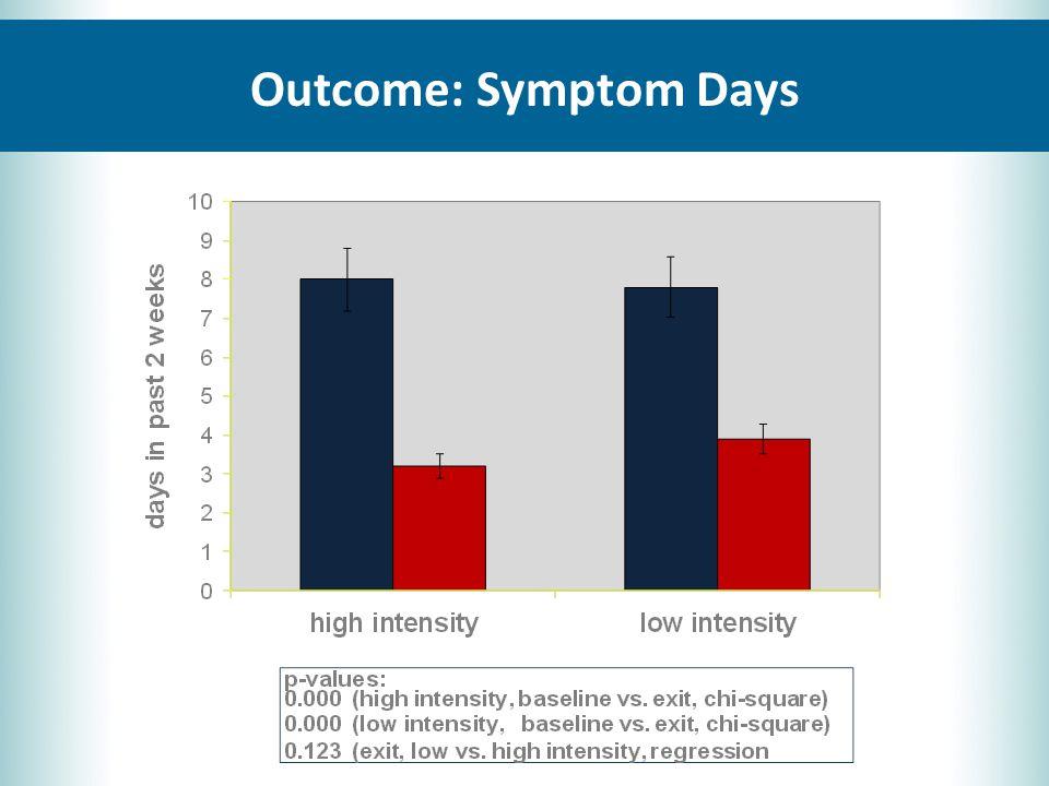 Outcome: Symptom Days
