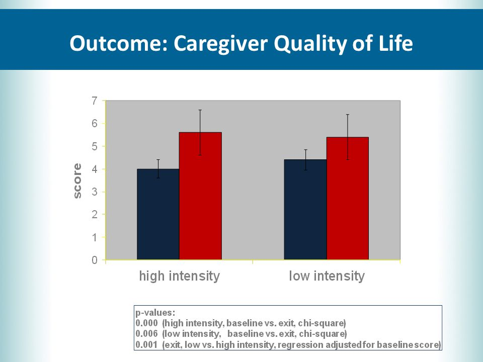 Outcome: Caregiver Quality of Life