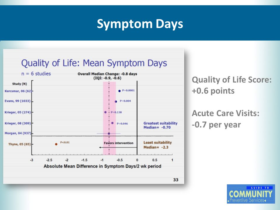 Symptom Days Quality of Life Score: +0.6 points Acute Care Visits: -0.7 per year