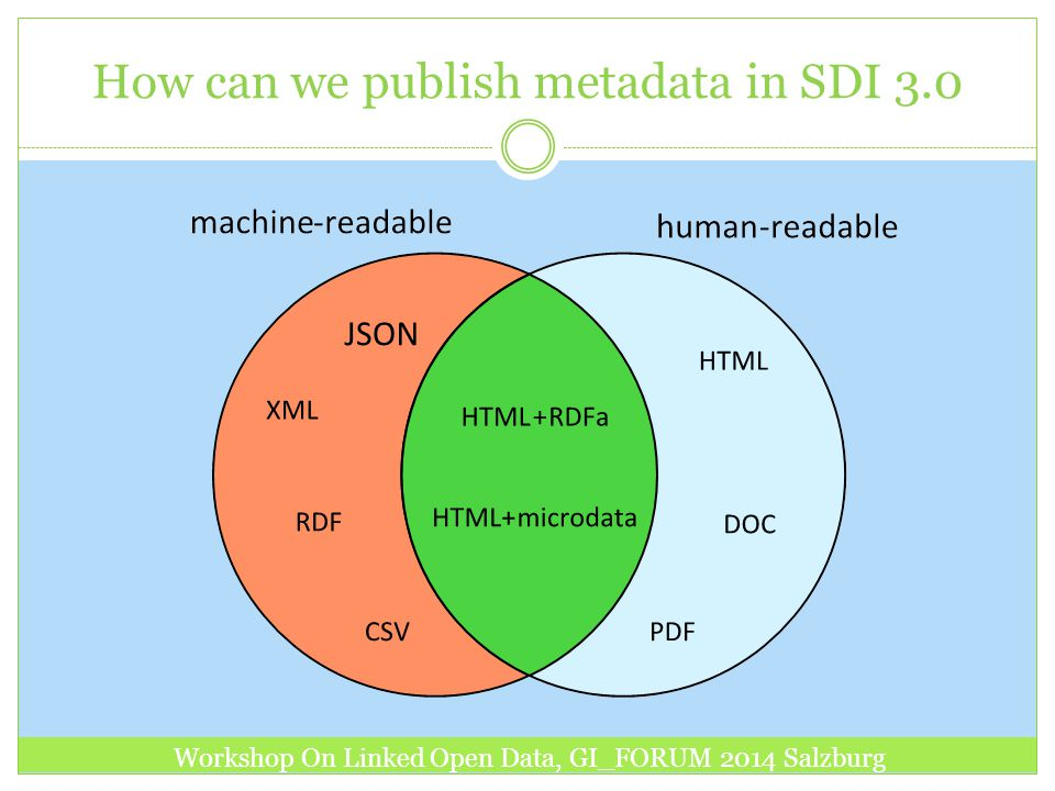 How can we publish metadata in SDI 3.0 Workshop On Linked Open Data, GI_FORUM 2014 Salzburg