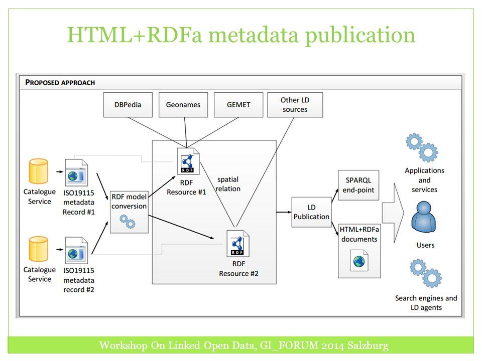 HTML+RDFa metadata publication Workshop On Linked Open Data, GI_FORUM 2014 Salzburg
