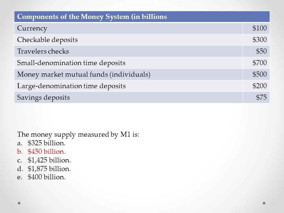Components of the Money System (in billions Currency$100 Checkable deposits$300 Travelers checks$50 Small-denomination time deposits$700 Money market
