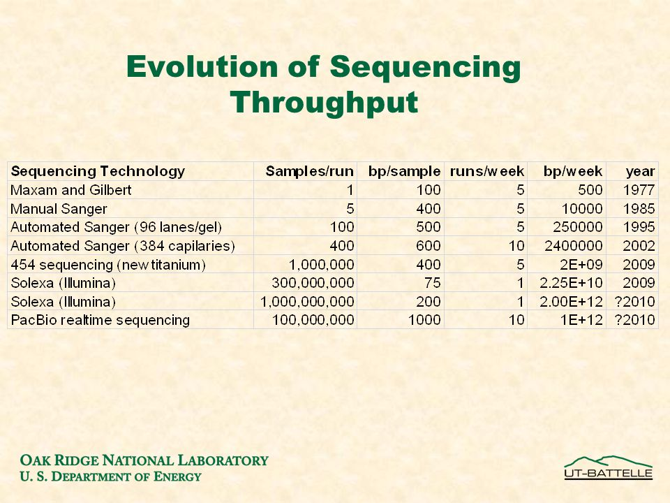 Evolution of Sequencing Throughput