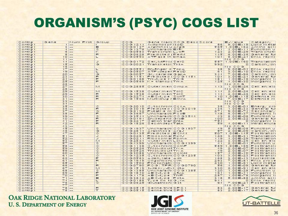 36 ORGANISM'S (PSYC) COGS LIST
