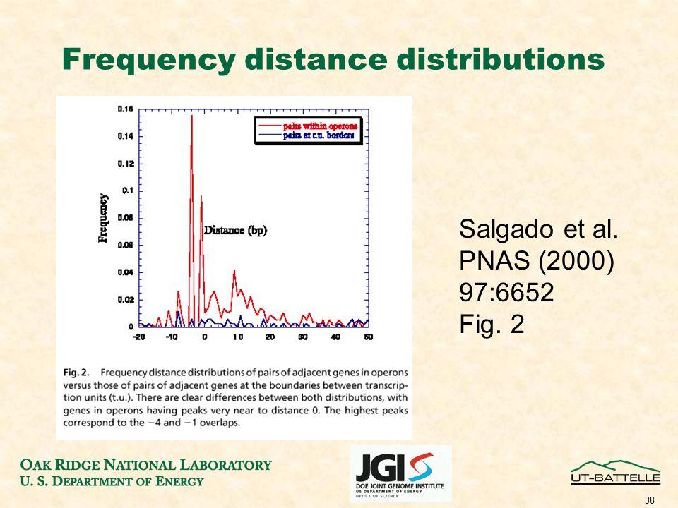 38 Frequency distance distributions Salgado et al. PNAS (2000) 97:6652 Fig. 2