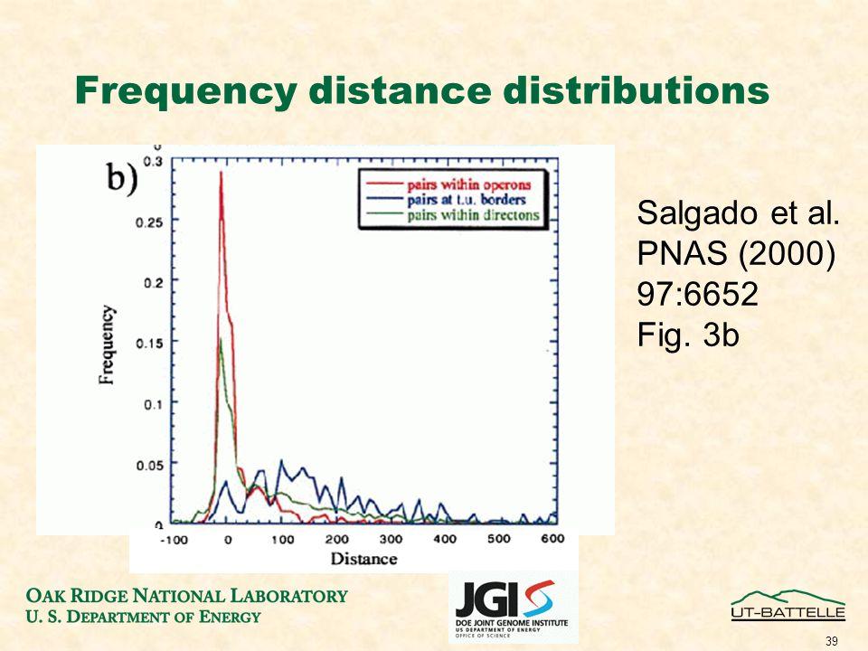 39 Frequency distance distributions Salgado et al. PNAS (2000) 97:6652 Fig. 3b
