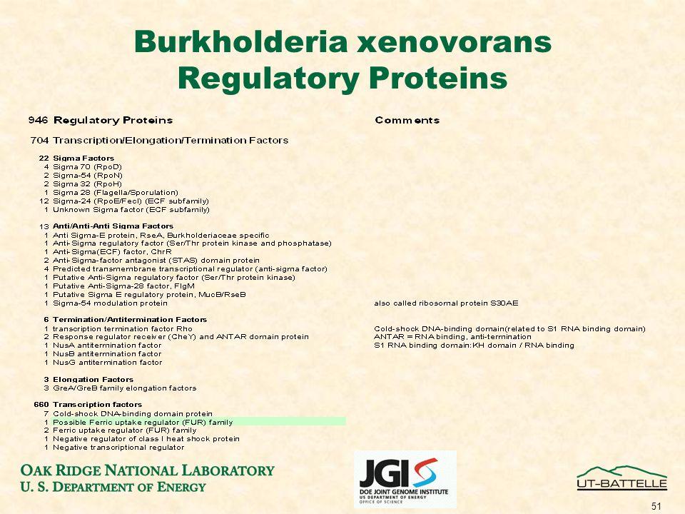 51 Burkholderia xenovorans Regulatory Proteins