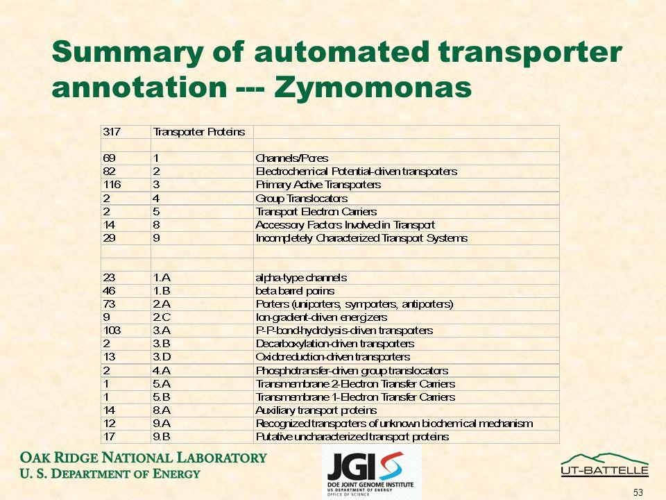 53 Summary of automated transporter annotation --- Zymomonas