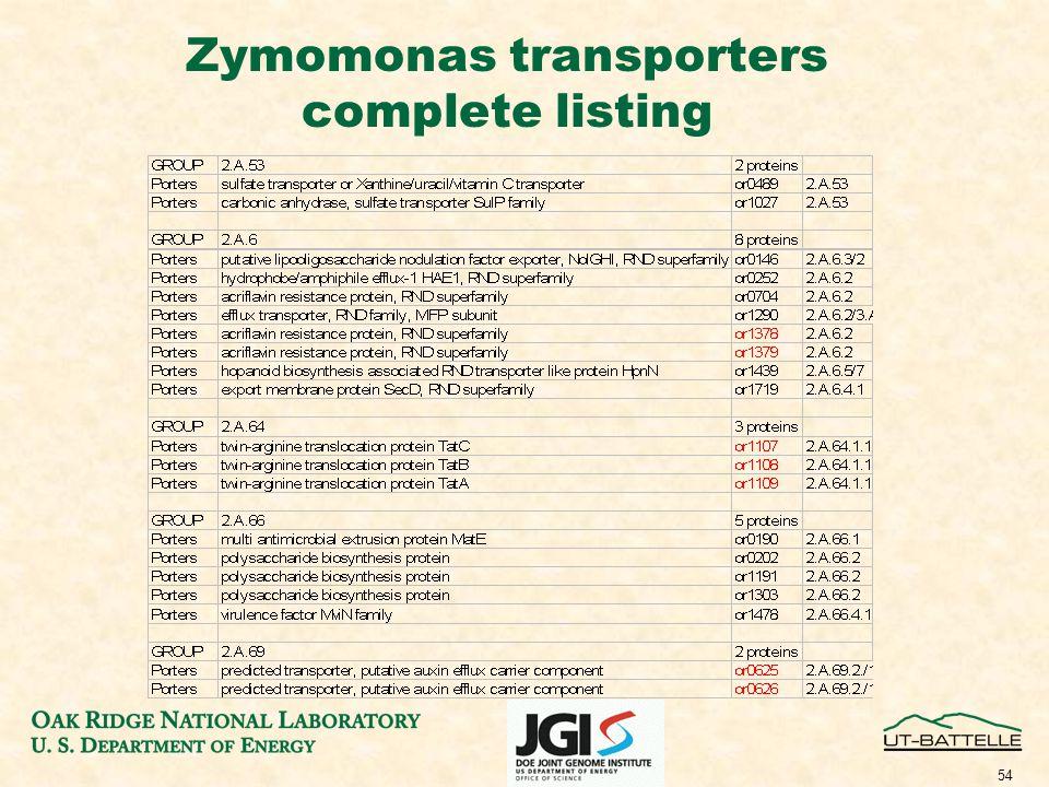54 Zymomonas transporters complete listing