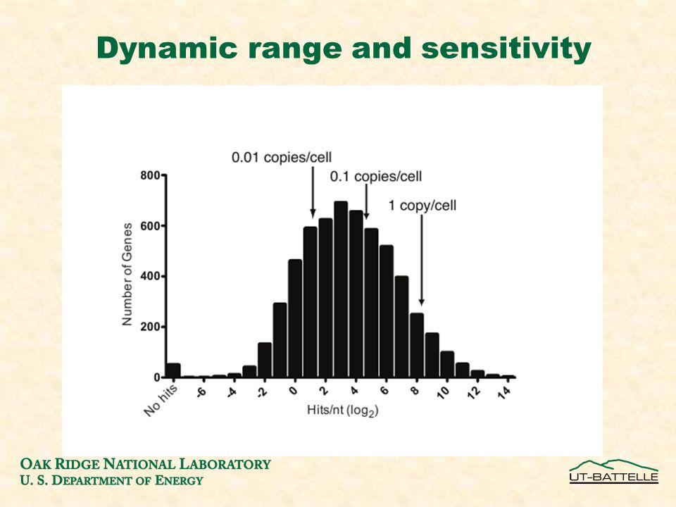 Dynamic range and sensitivity