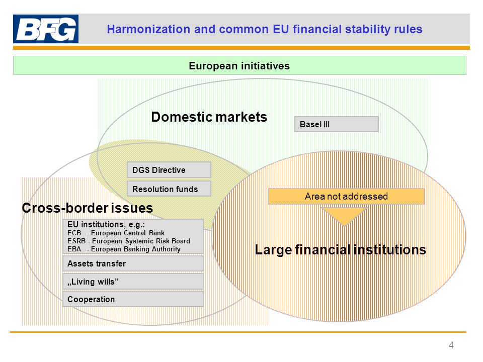 "Harmonization and common EU financial stability rules 4 Basel III Assets transfer ""Living wills DGS Directive Resolution funds European initiatives Domestic markets Cross-border issues Large financial institutions Area not addressed Cooperation EU institutions, e.g.: ECB - European Central Bank ESRB - European Systemic Risk Board EBA - European Banking Authority"