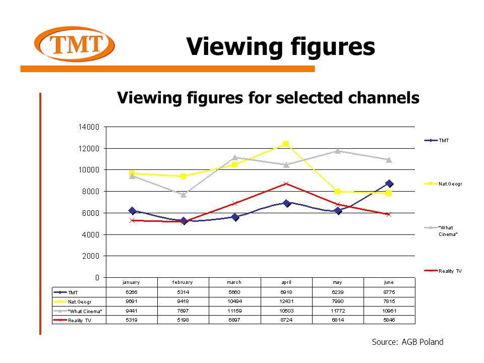 Viewing figures Viewing figures for selected channels Source: AGB Poland