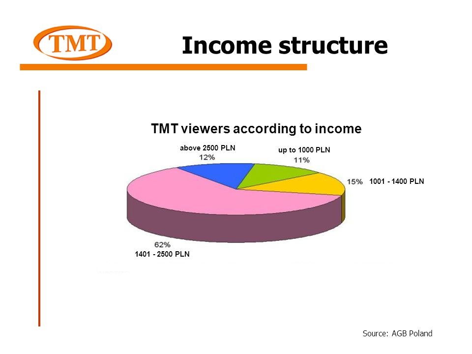 Income structure TMT viewers according to income Source: AGB Poland up to 1000 PLN above 2500 PLN 1001 - 1400 PLN 1401 - 2500 PLN