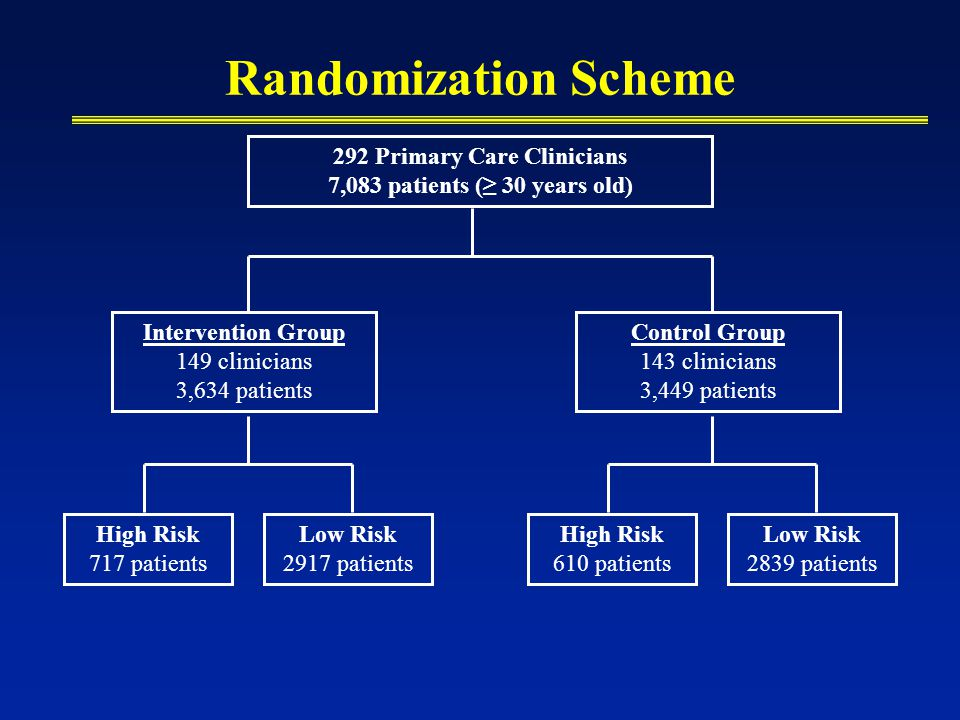 Randomization Scheme 292 Primary Care Clinicians 7,083 patients (≥ 30 years old) Intervention Group 149 clinicians 3,634 patients Control Group 143 cl