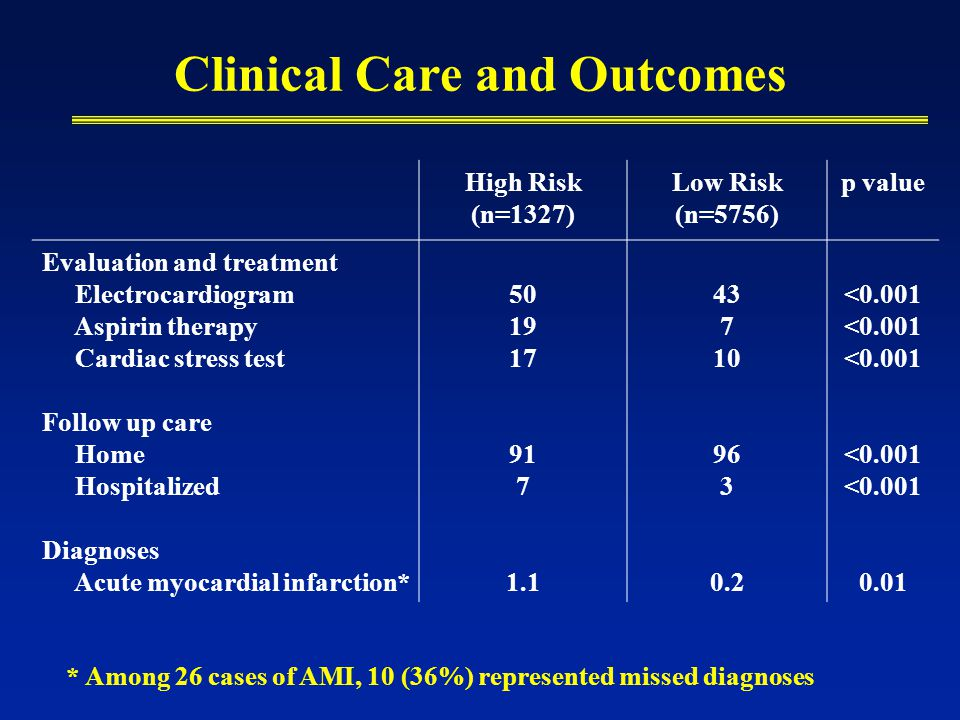 Clinical Care and Outcomes High Risk (n=1327) Low Risk (n=5756) p value Evaluation and treatment Electrocardiogram Aspirin therapy Cardiac stress test