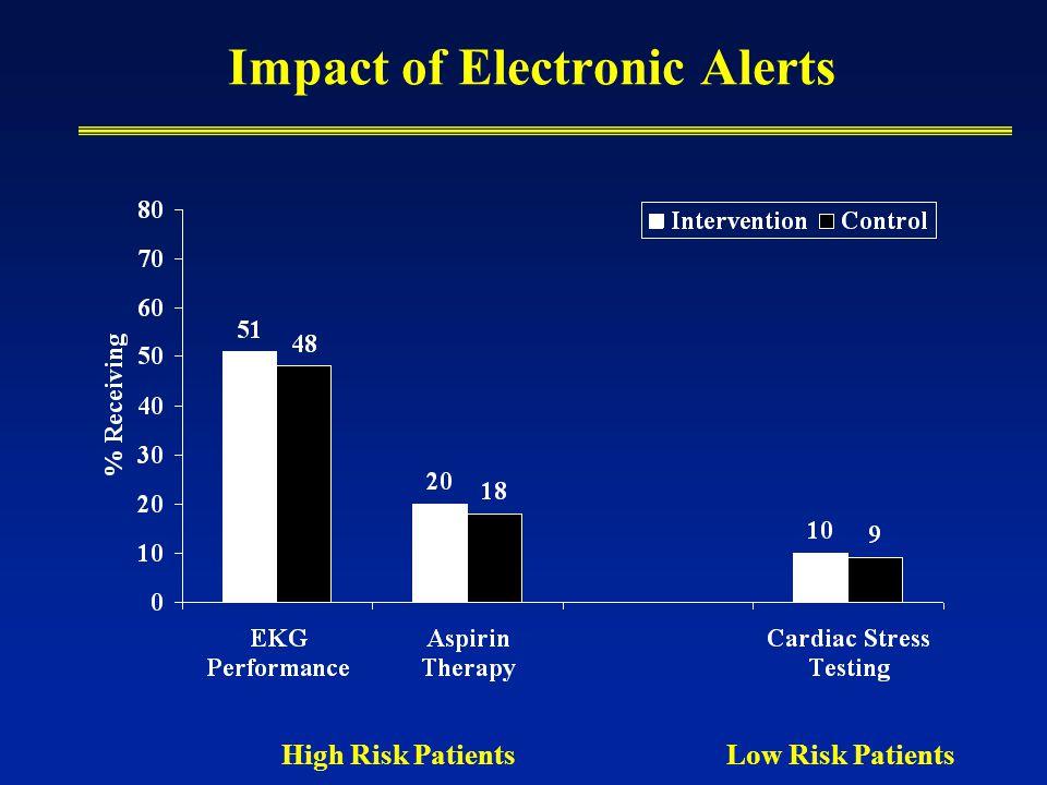 Impact of Electronic Alerts High Risk PatientsLow Risk Patients
