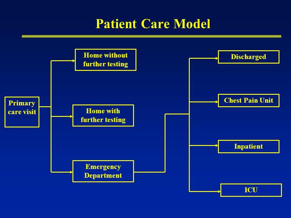 Patient Care Model Primary care visit Home without further testing Home with further testing Emergency Department Discharged Chest Pain Unit Inpatient