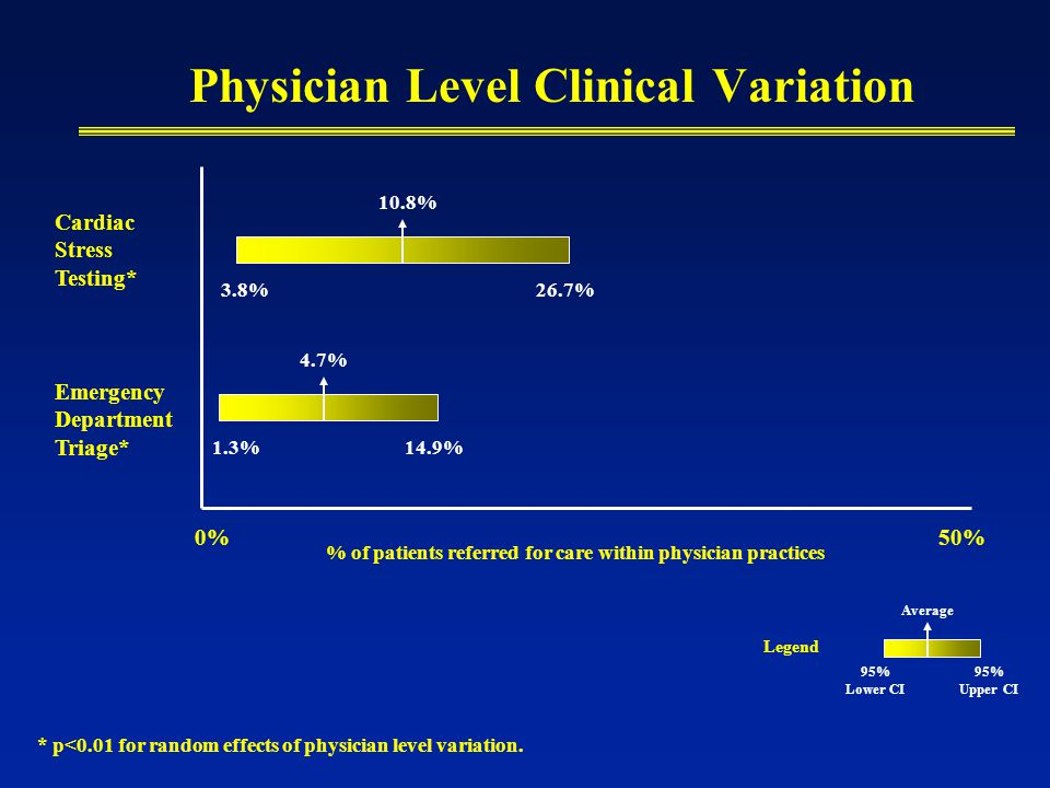 Physician Level Clinical Variation Cardiac Stress Testing* Emergency Department Triage* % of patients referred for care within physician practices 3.8%26.7% 1.3%14.9% * p<0.01 for random effects of physician level variation.