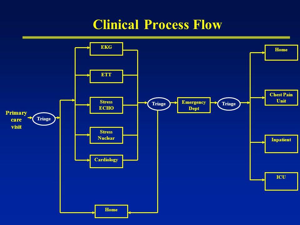 Clinical Process Flow Primary care visit EKG Stress ECHO Stress Nuclear ETT Cardiology Home Triage Emergency Dept ICU Inpatient Chest Pain Unit Triage Home