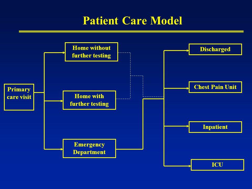 Patient Care Model Primary care visit Home without further testing Home with further testing Emergency Department Discharged Chest Pain Unit Inpatient ICU