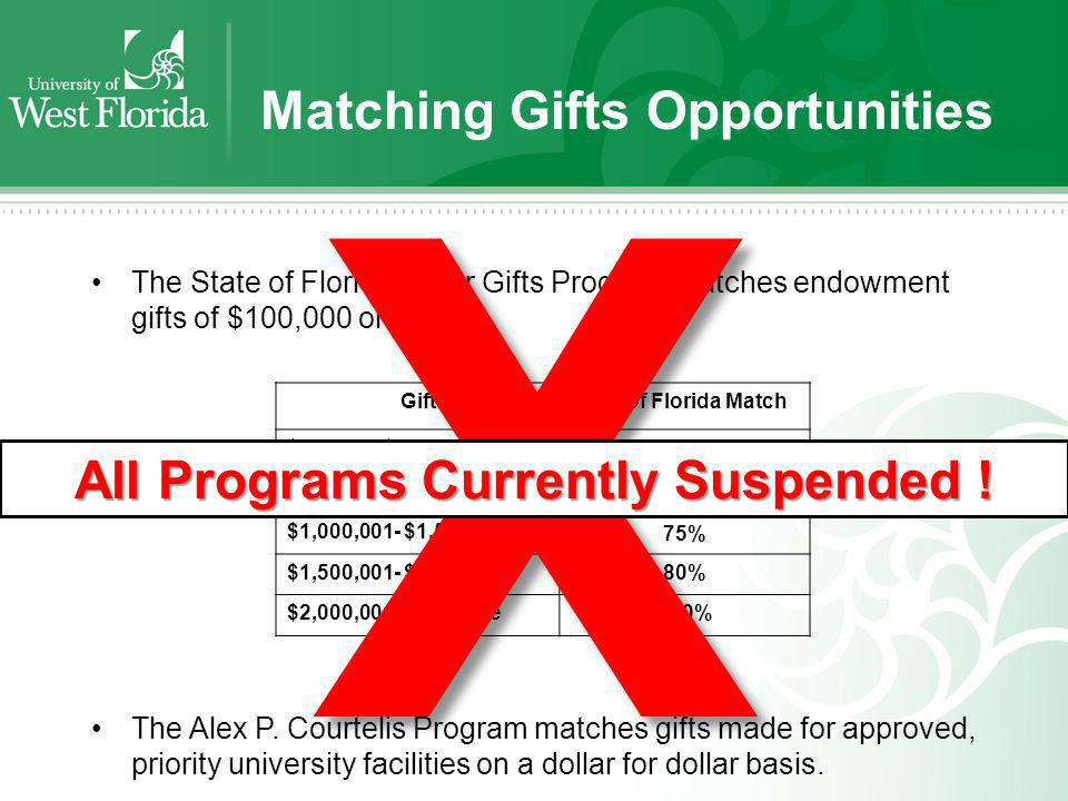 Matching Gifts Opportunities The State of Florida Major Gifts Program matches endowment gifts of $100,000 or more: The Alex P. Courtelis Program match