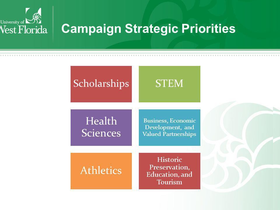 Campaign Strategic Priorities Scholarships STEM Health Sciences Business, Economic Development, and Valued Partnerships Athletics Historic Preservatio