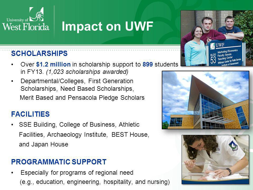 Relationship of UWF Foundation and the University UWF has three Direct Support Organizations (DSOs): UWF Foundation, Inc.