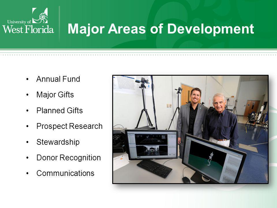 Annual Giving Gifts that are typically made on an annual basis during the current fiscal year – July 1 to June 30.