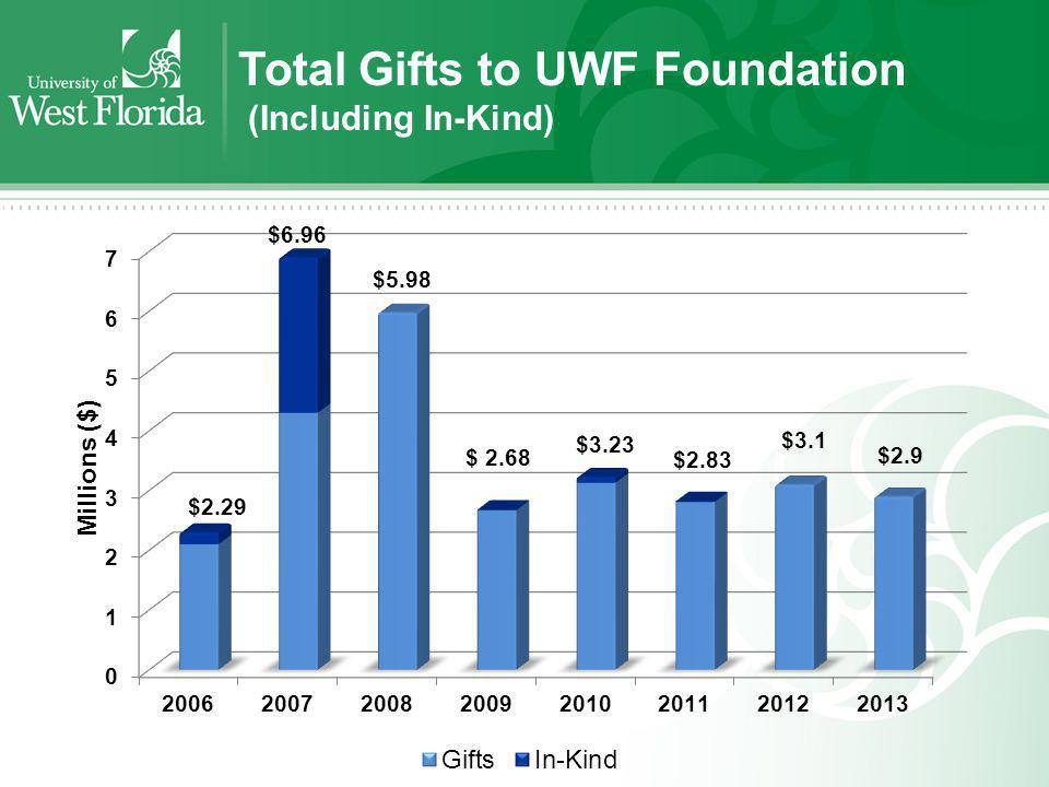 Total Gifts to UWF Foundation (Including In-Kind)