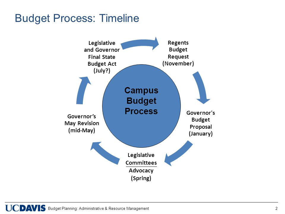 Budget Planning: Administrative & Resource Management 2 Budget Process: Timeline Regents Budget Request (November) Governor s Budget Proposal (January) Legislative Committees Advocacy (Spring) Governor's May Revision (mid-May) Legislative and Governor Final State Budget Act (July ) Campus Budget Process