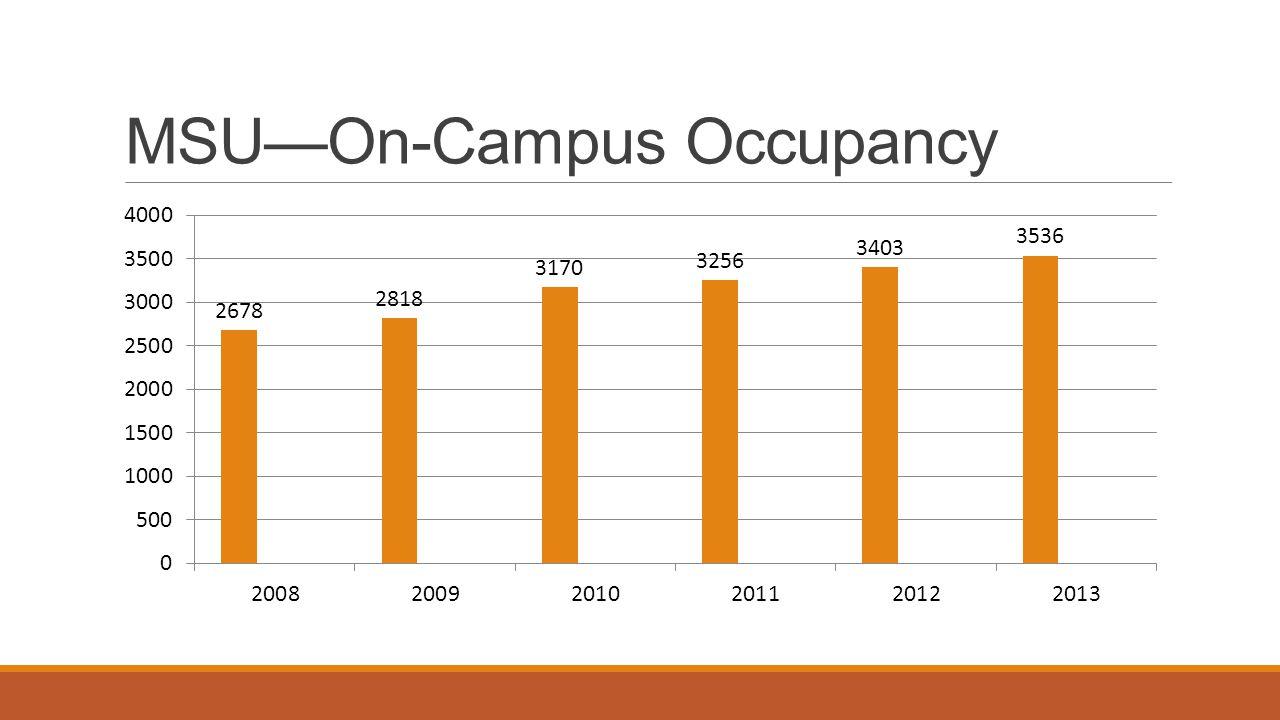 MSU—On-Campus Occupancy
