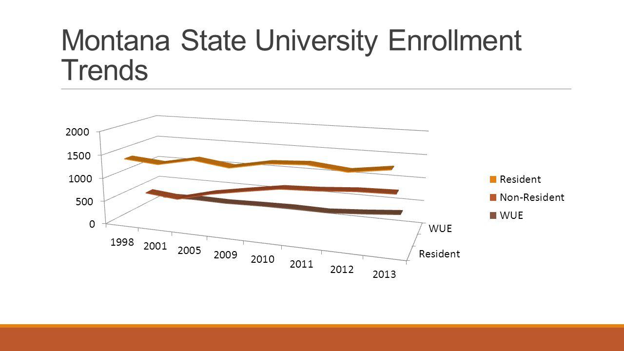 Montana State University Enrollment Trends