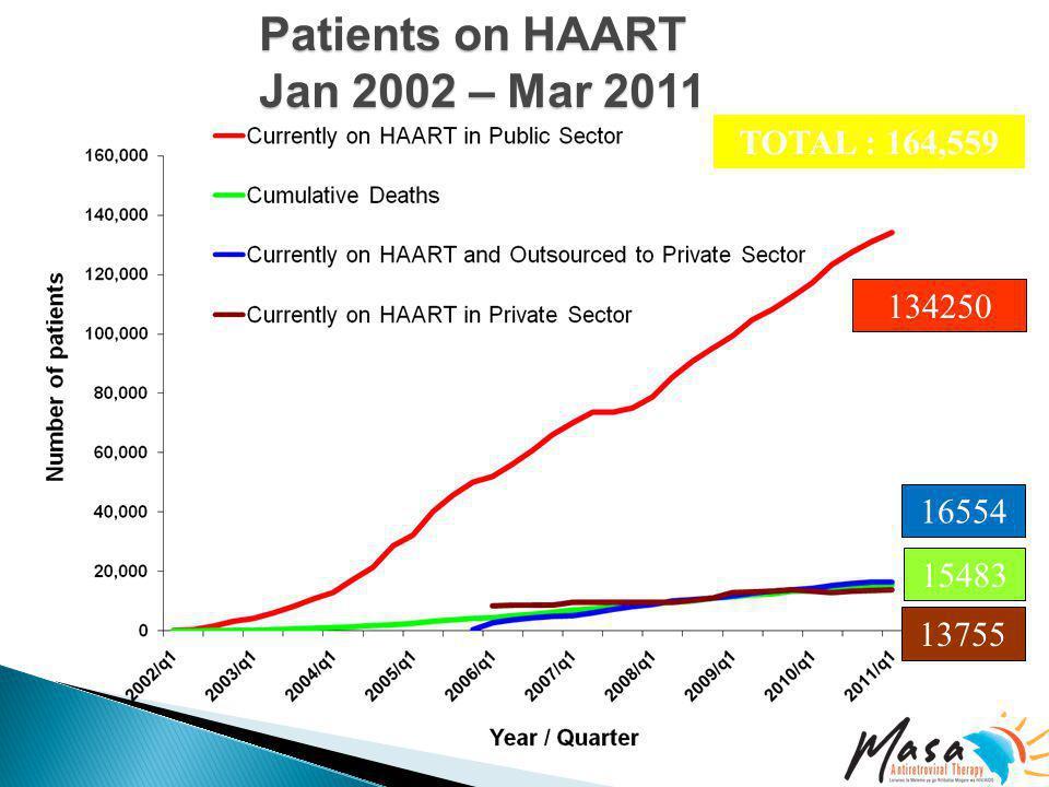 Patients on HAART Patients on HAART Jan 2002 – Mar 2011 Jan 2002 – Mar 2011 134250 13755 15483 16554 (no data before 2006) TOTAL : 164,559