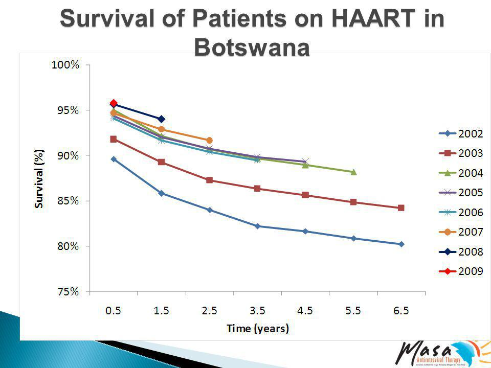 Survival of Patients on HAART in Botswana Year of ARV initiation
