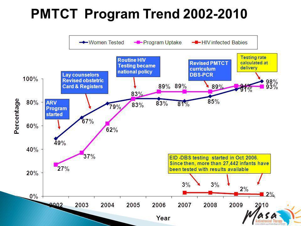 PMTCT Program Trend 2002-2010
