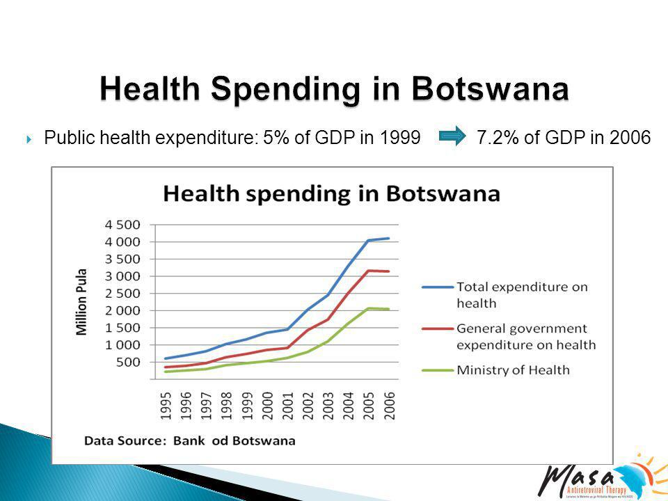  Public health expenditure: 5% of GDP in 1999 7.2% of GDP in 2006
