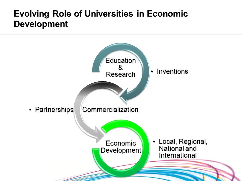 Evolving Role of Universities in Economic Development InventionsInventions Education & Research PartnershipsPartnerships Commercialization Local, Regional, National and InternationalLocal, Regional, National and International Economic Development
