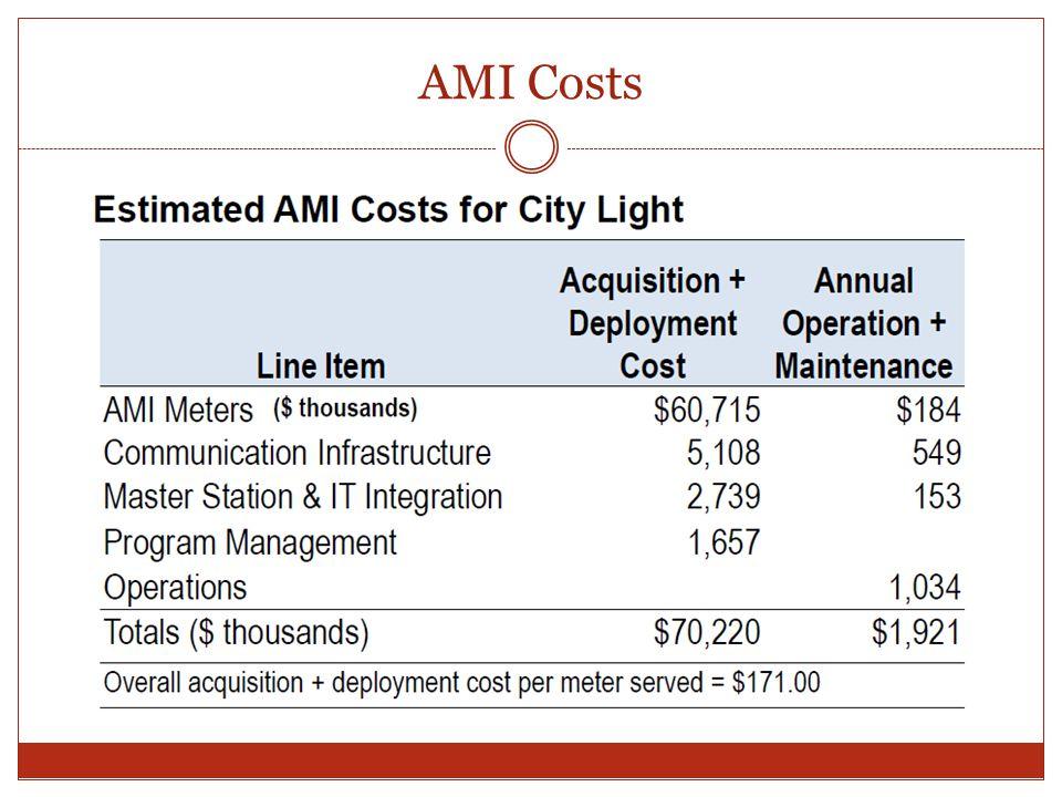 AMI Costs