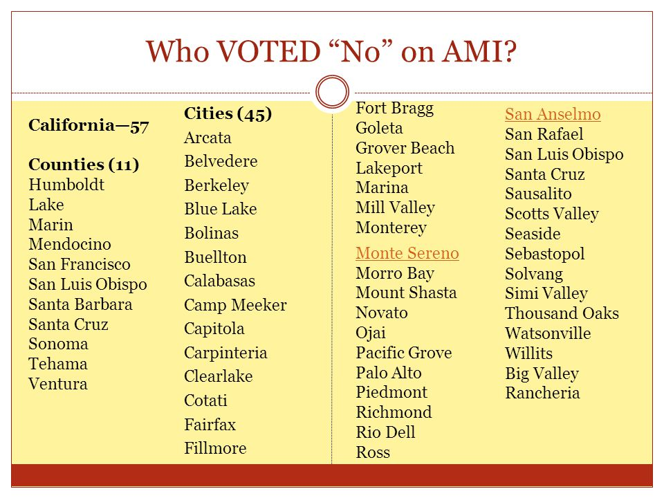 Who VOTED No on AMI.