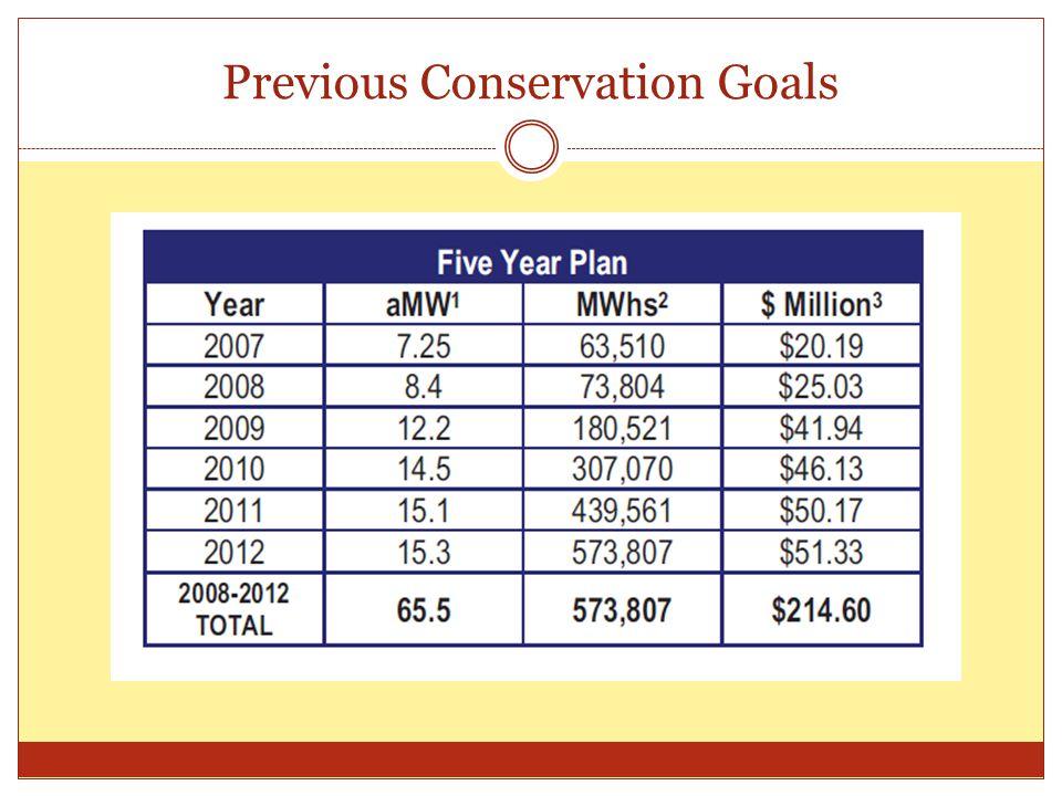 Previous Conservation Goals