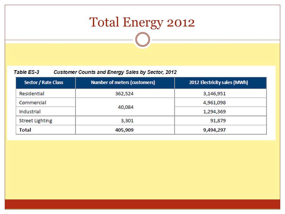 Total Energy 2012