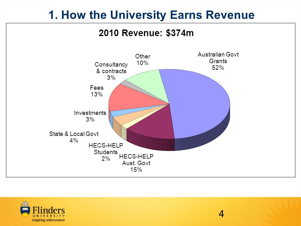 1. How the University Earns Revenue 4
