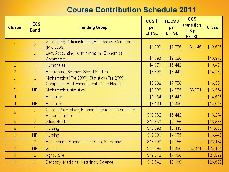 Course Contribution Schedule 2011