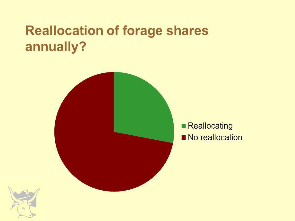Reallocation of forage shares annually
