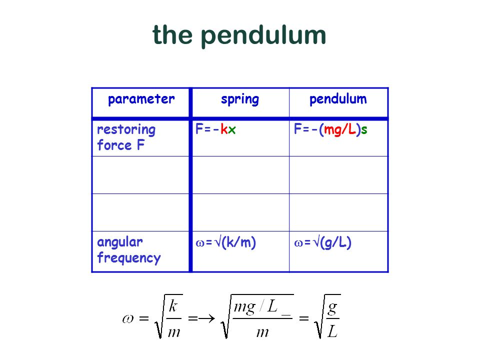 pendulum vs spring parameterspringpendulum restoring force F F=-kxF=-(mg/L)s angular frequency  =  (k/m)  =  (g/L) the pendulum